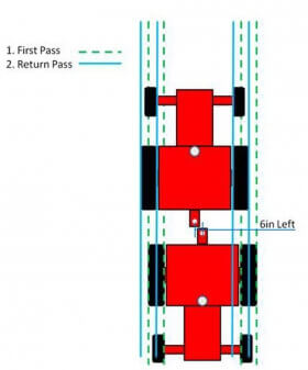GPS Offsets and Implement Offsets Explained