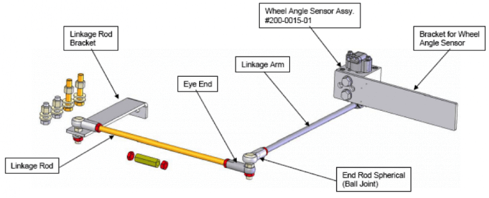 Explanation of Wheel Angle Sensors and why they are Important